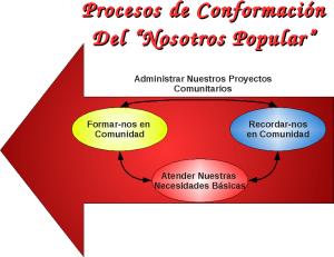 """Procesos de Conformación del """"Nosotros Popular"""""""